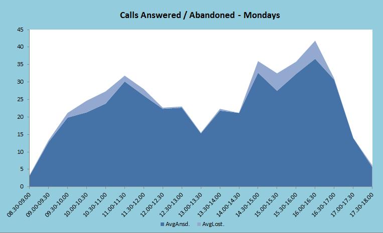 Calls Answered Abandoned - Modays Graph