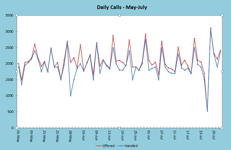 Daily Calls May-Juky Graph