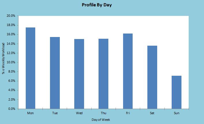 Daily Caal Profile Bar