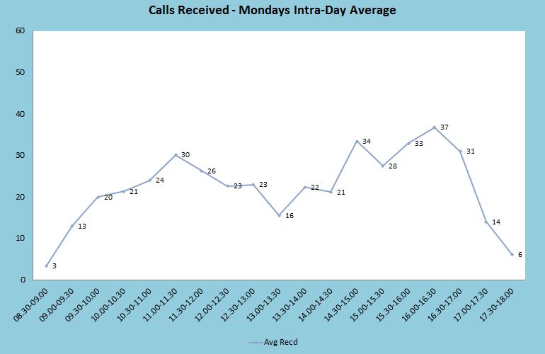 Mondays Intra-Day Average Graph