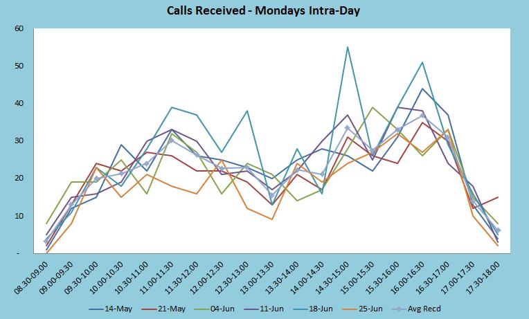 Mondays Intr-Day Graph