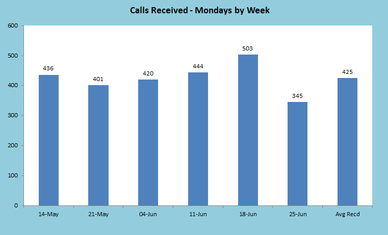 Calls for Mondays by Week Bar Chart